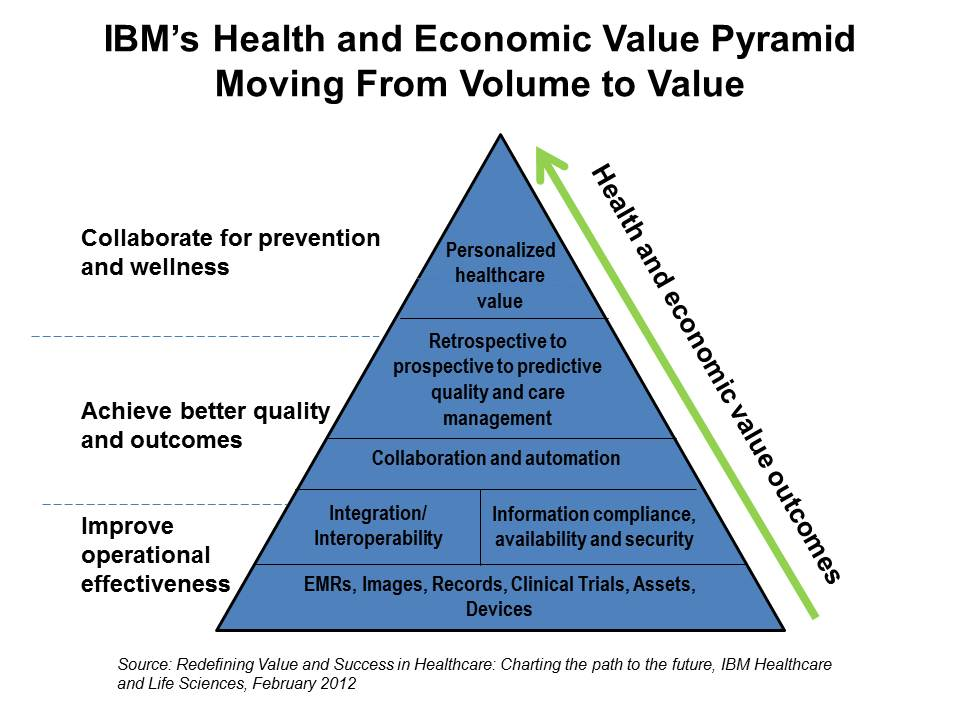 Ibm S Health And Economic Value Pyramid Care And Cost