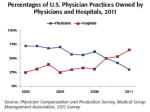 Physician Practice Ownership